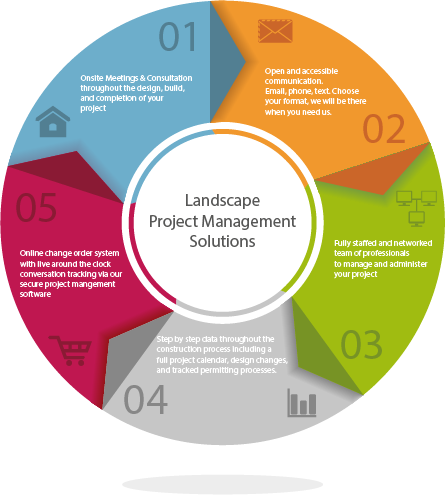 landscape_project_management
