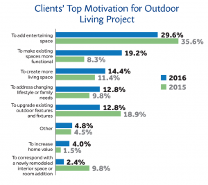 OutdoorResearch2016_graph